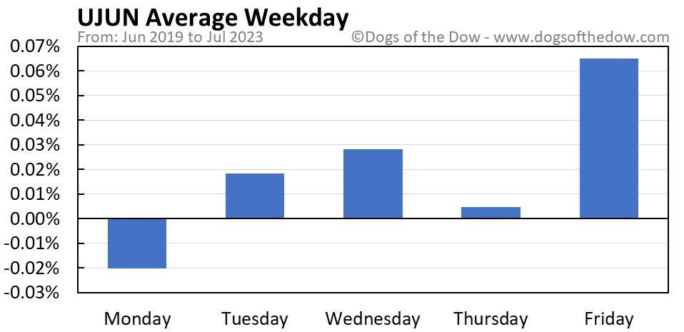 UJUN average weekday chart