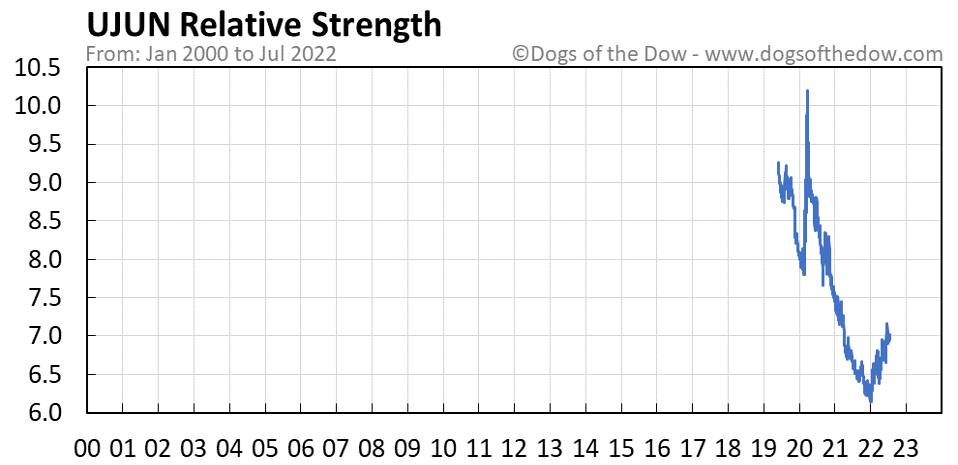UJUN relative strength chart
