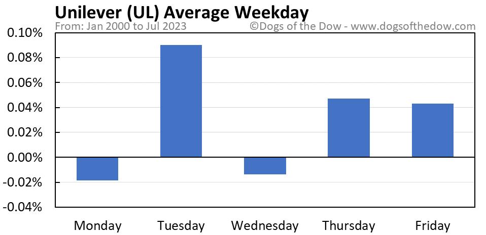 UL average weekday chart