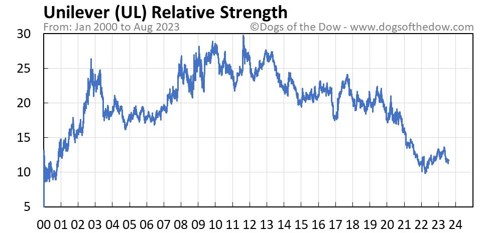 UL relative strength chart