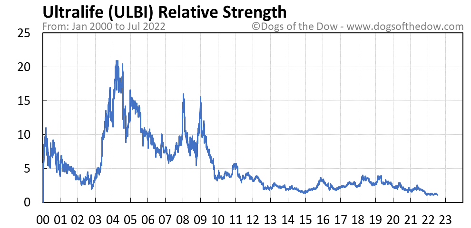 ULBI relative strength chart