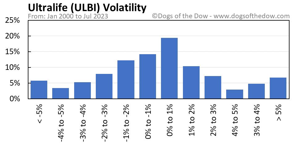 ULBI volatility chart