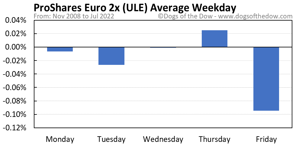 ULE average weekday chart
