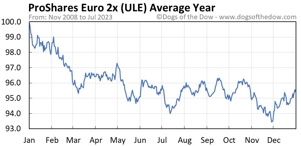 ULE average year chart