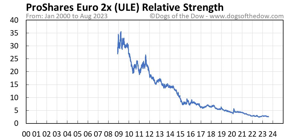 ULE relative strength chart