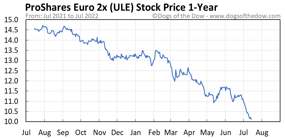 ULE 1-year stock price chart