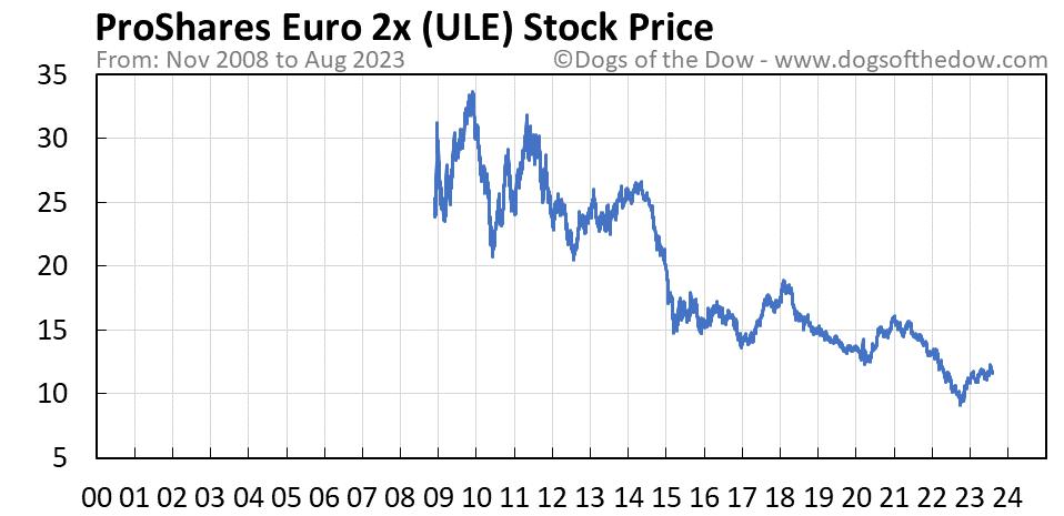 ULE stock price chart