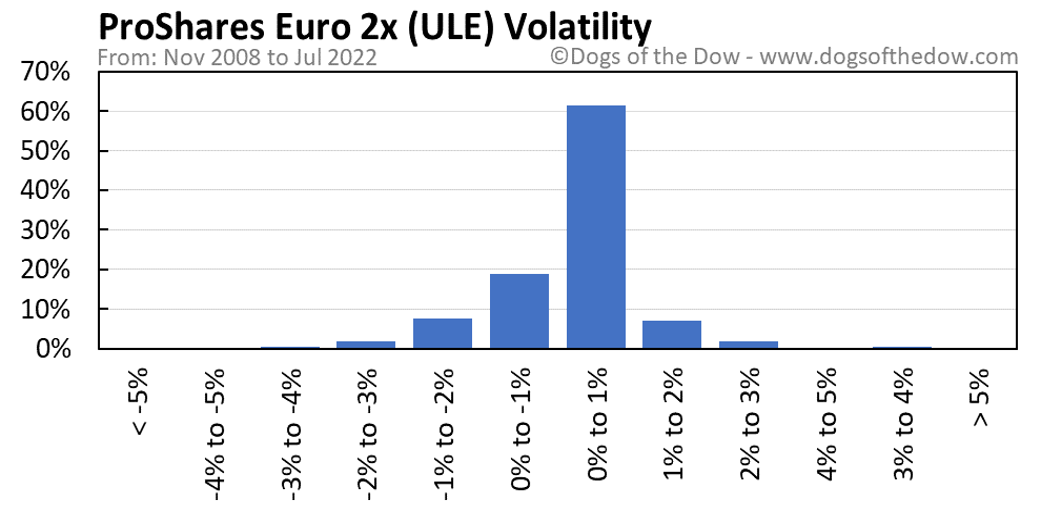 ULE volatility chart