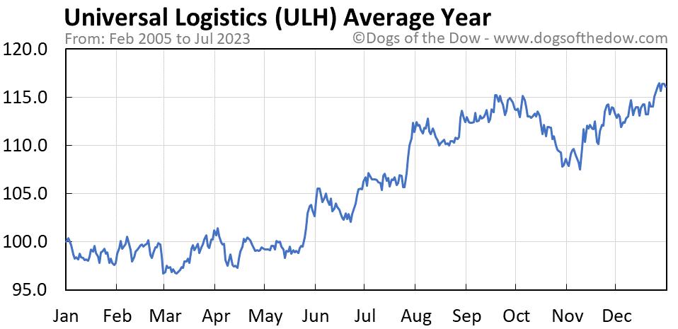 ULH average year chart