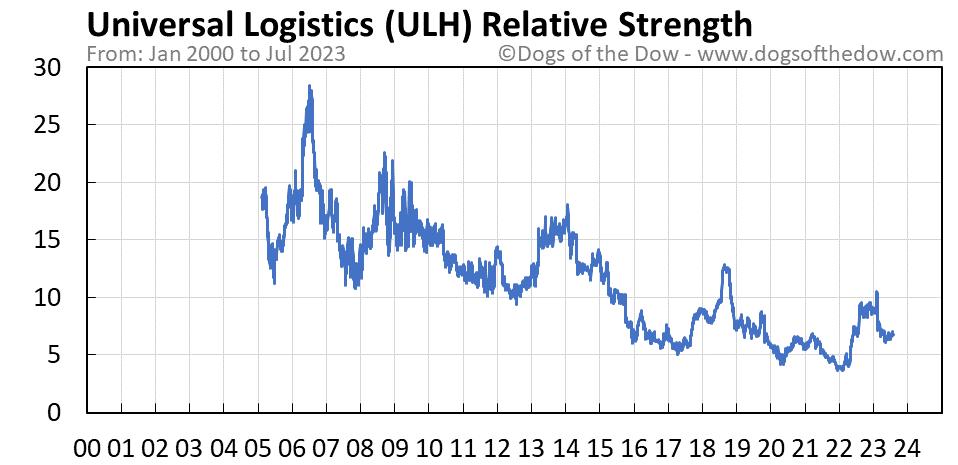 ULH relative strength chart