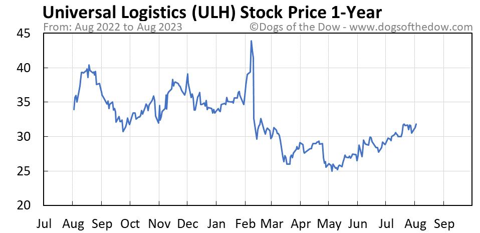 ULH 1-year stock price chart