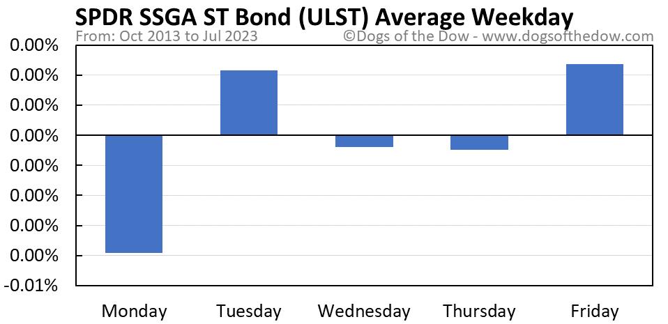 ULST average weekday chart