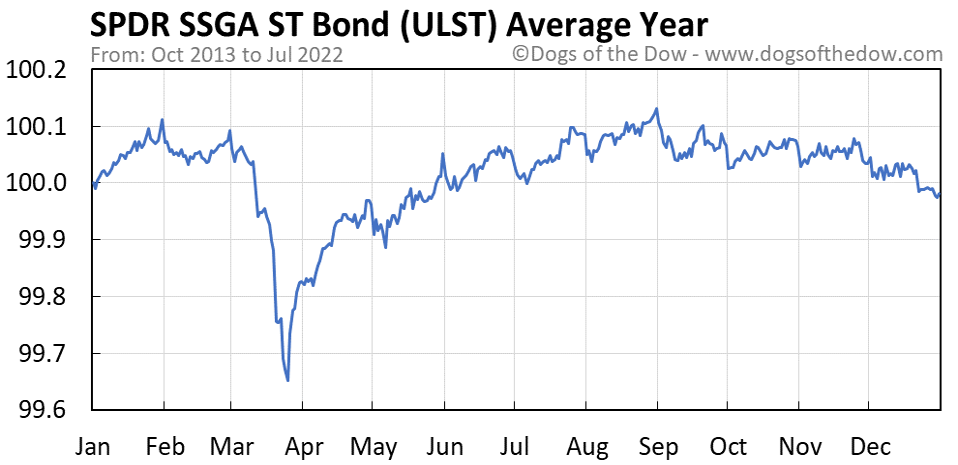 ULST average year chart