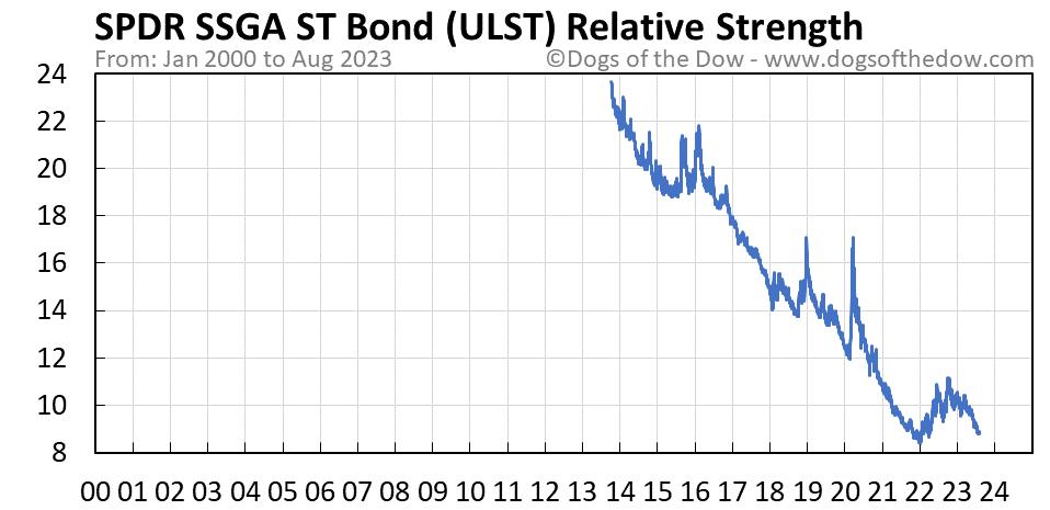 ULST relative strength chart
