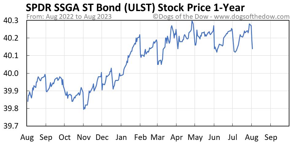 ULST 1-year stock price chart