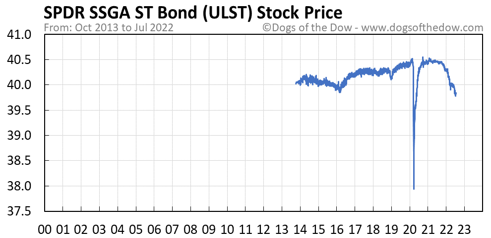 ULST stock price chart
