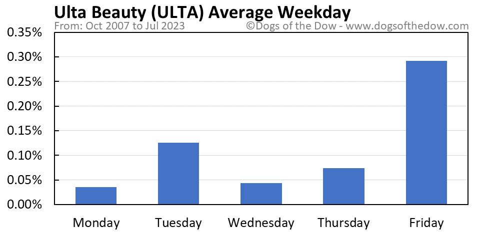 ULTA average weekday chart
