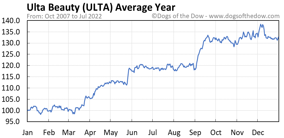 ULTA average year chart