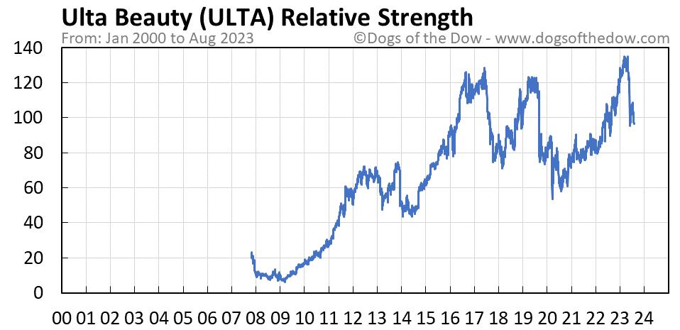 ULTA relative strength chart