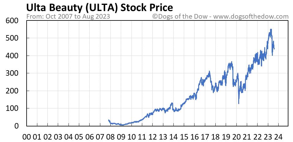 ULTA stock price chart