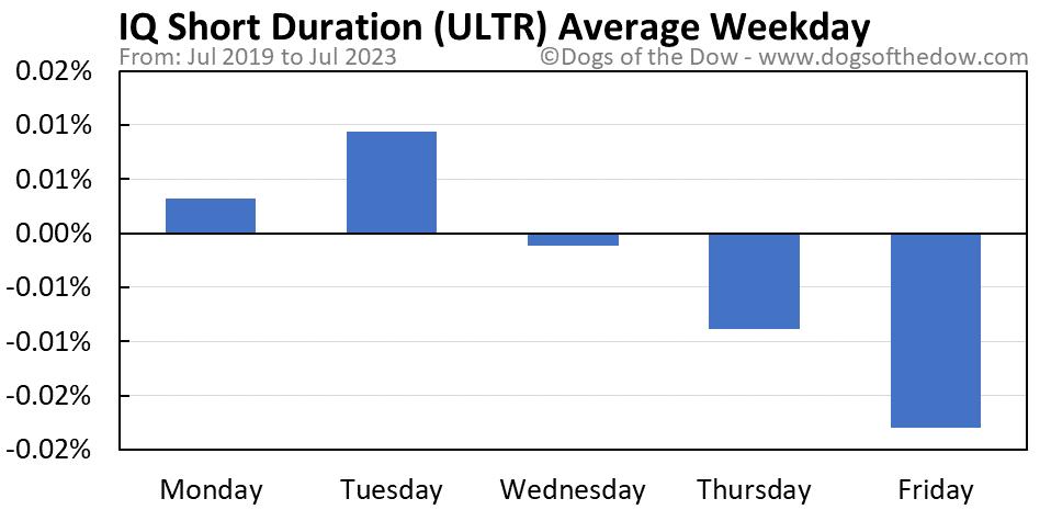 ULTR average weekday chart
