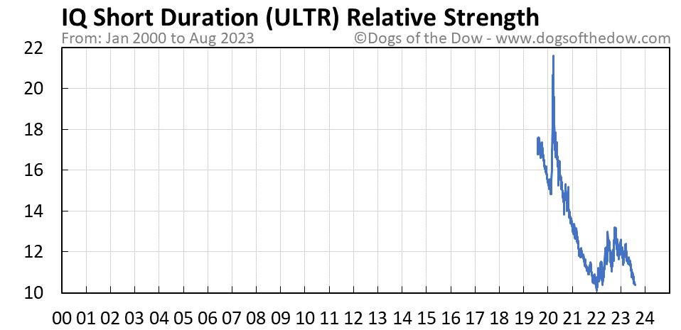 ULTR relative strength chart