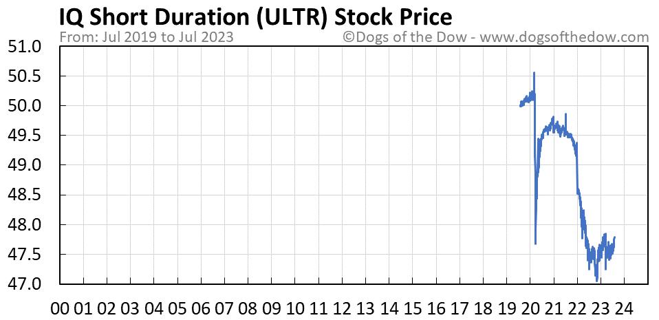ULTR stock price chart