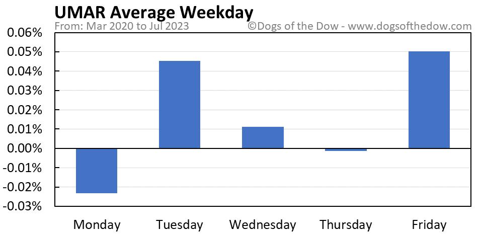 UMAR average weekday chart