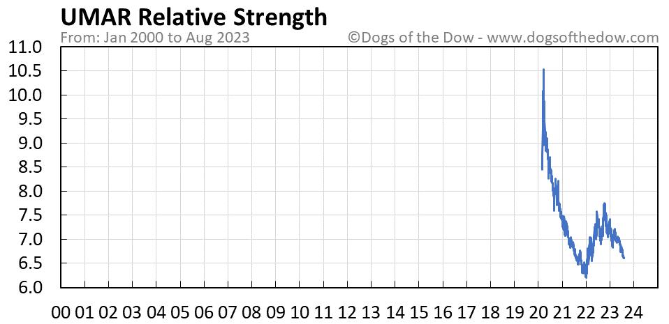 UMAR relative strength chart