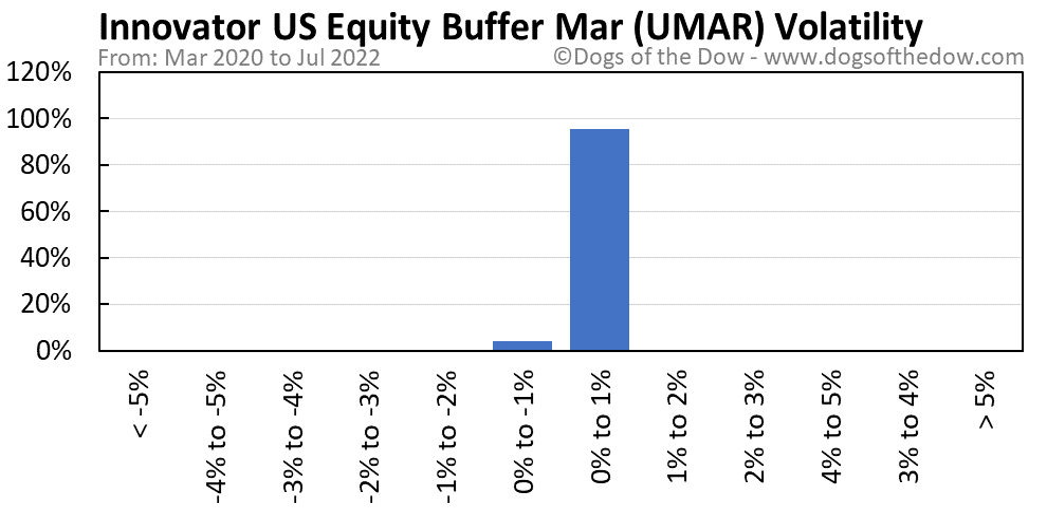 UMAR volatility chart