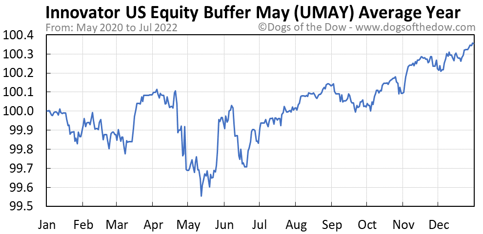 UMAY average year chart