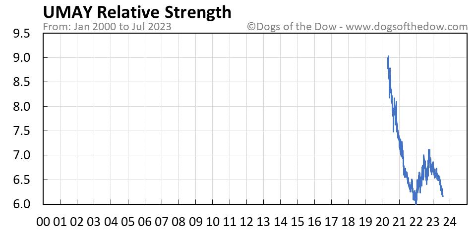 UMAY relative strength chart