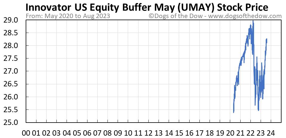 UMAY stock price chart