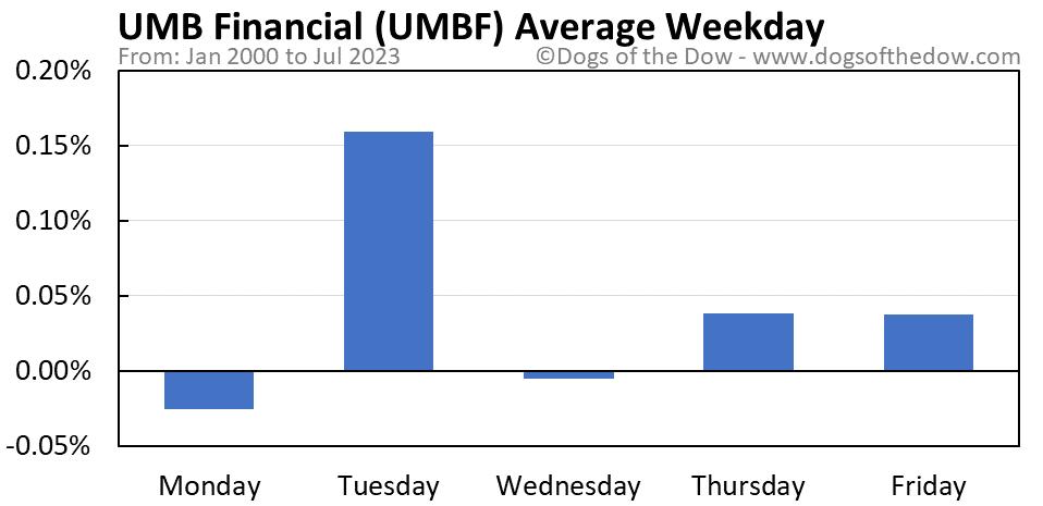 UMBF average weekday chart