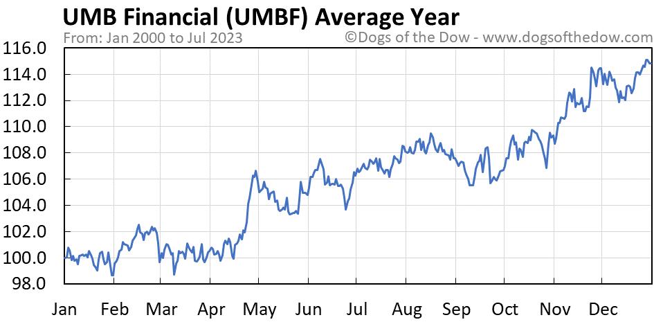 UMBF average year chart