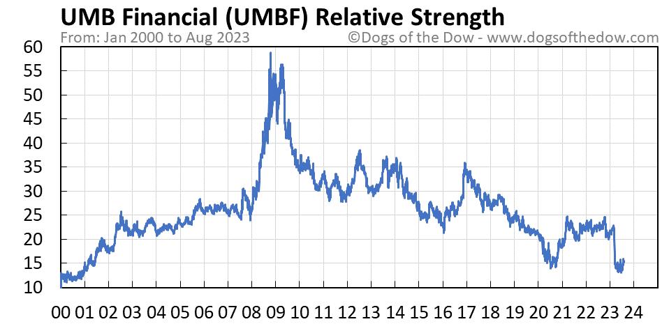 UMBF relative strength chart