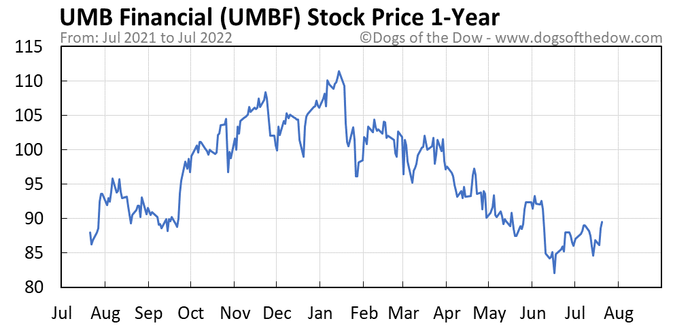 UMBF 1-year stock price chart