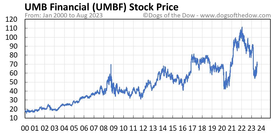 UMBF stock price chart