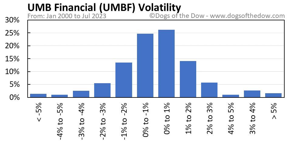 UMBF volatility chart