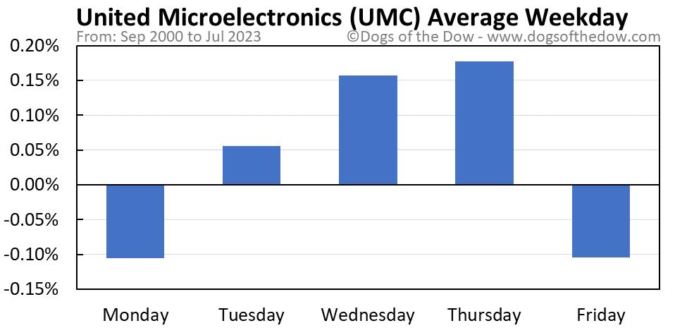 UMC average weekday chart
