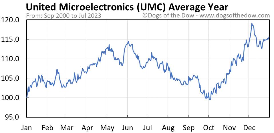 UMC average year chart
