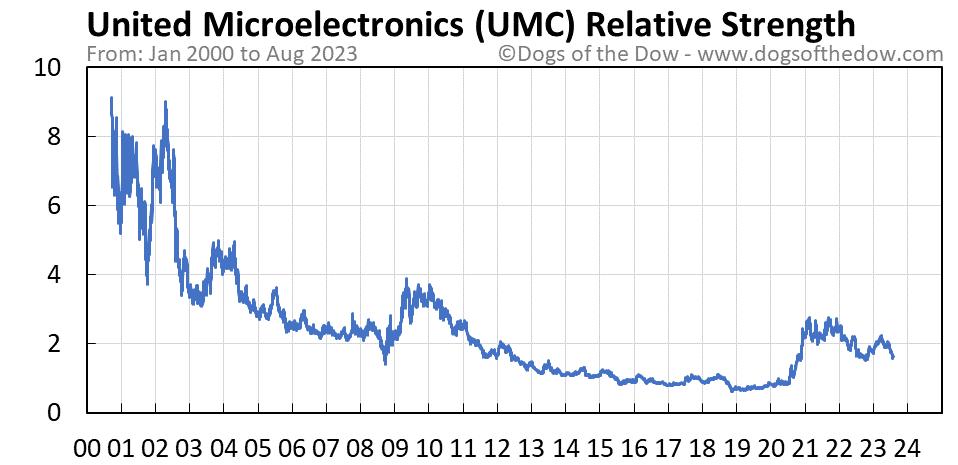 UMC relative strength chart