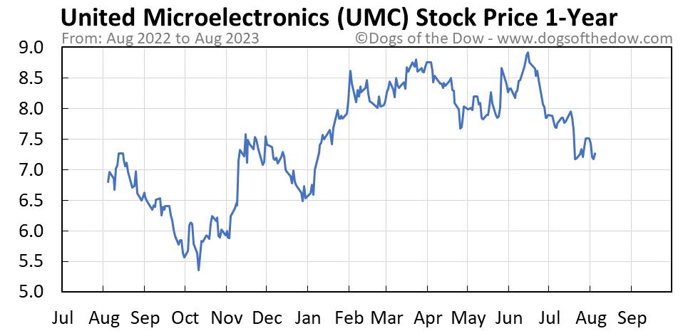 UMC 1-year stock price chart