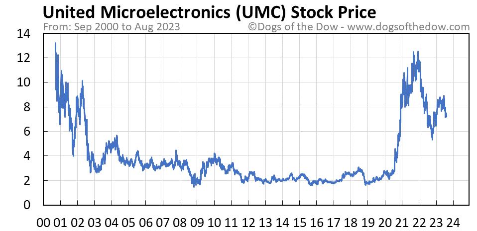 UMC stock price chart