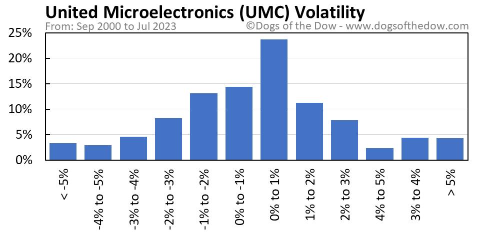UMC volatility chart
