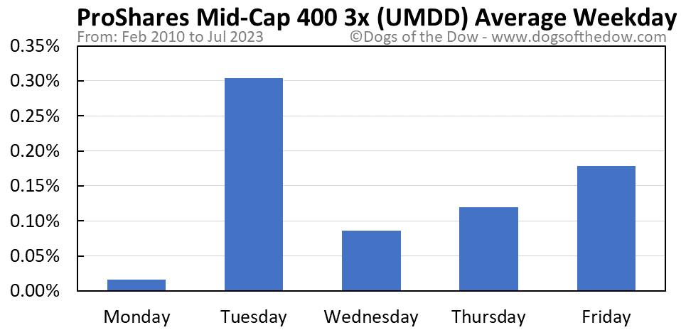 UMDD average weekday chart