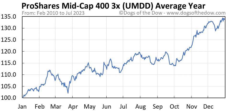 UMDD average year chart