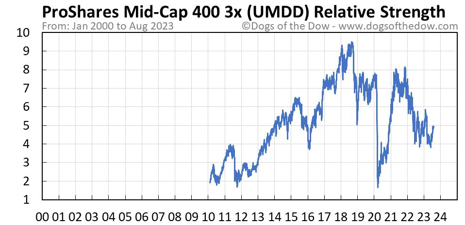 UMDD relative strength chart