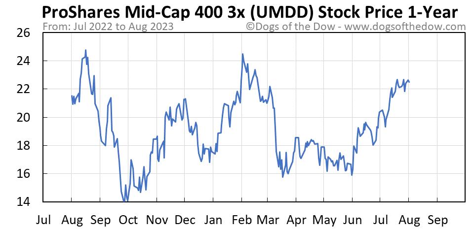 UMDD 1-year stock price chart