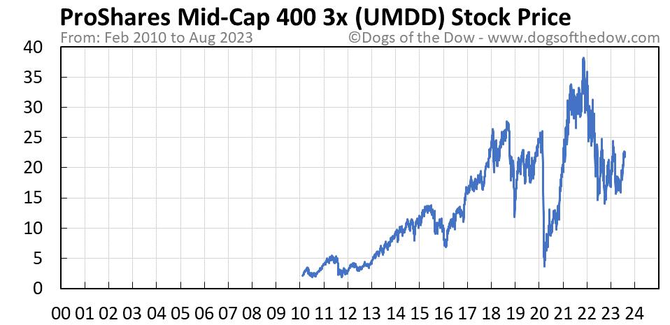 UMDD stock price chart